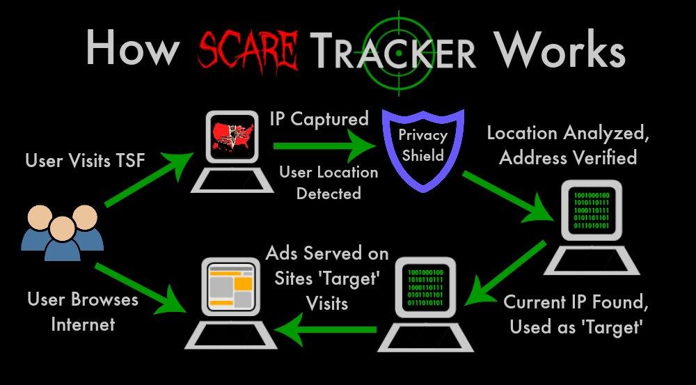 Scare Tracker Flow 2018